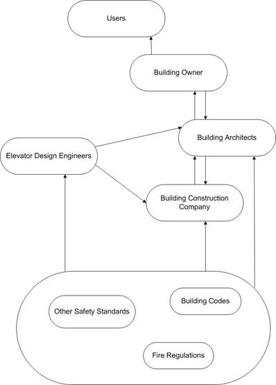 figure 1  system framework and boundary for elevator