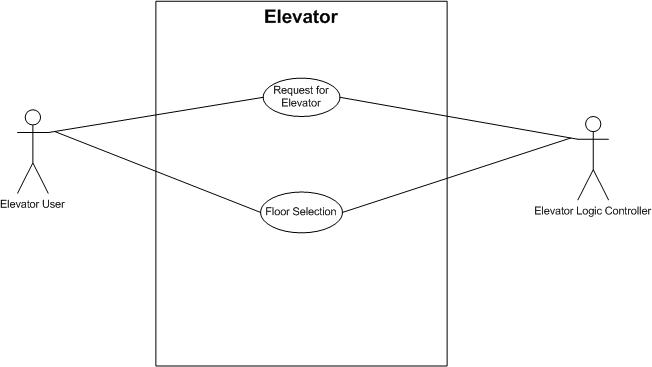 Development Of A Building Elevator System