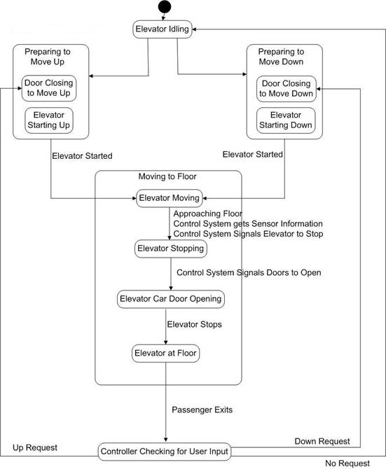 Figure 7 Statechart Of Controls Systems Behavior