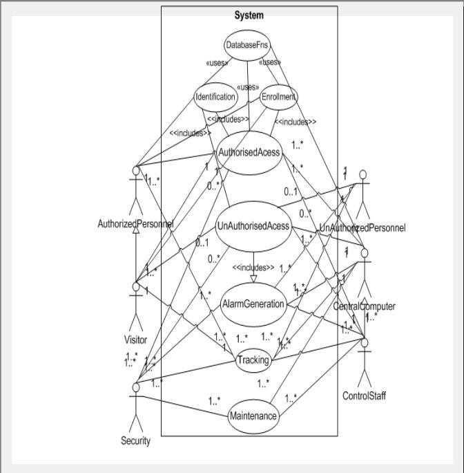 figure 2  use case diagram