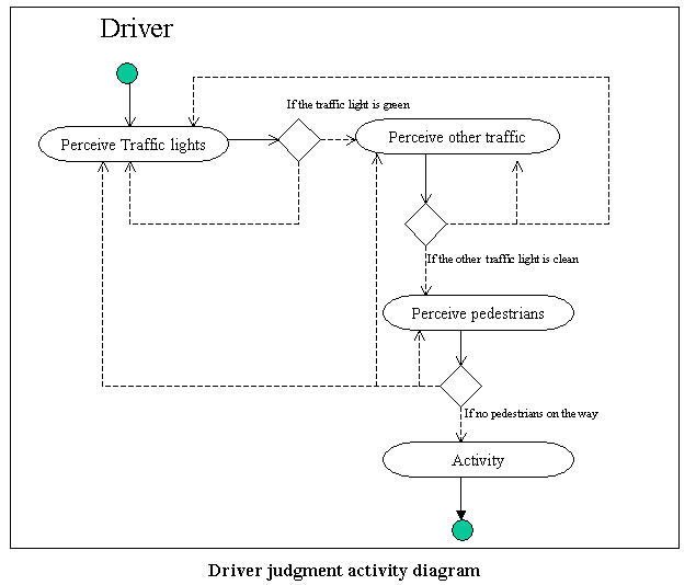 Index of /~austin/nsf-crcd/case-study-traffic-intersection