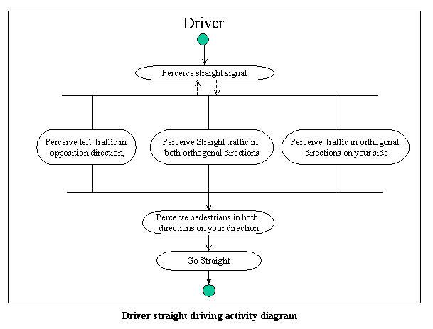 traffic signal phase diagram  traffic  get free image